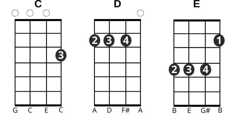 Acordes de ukulele