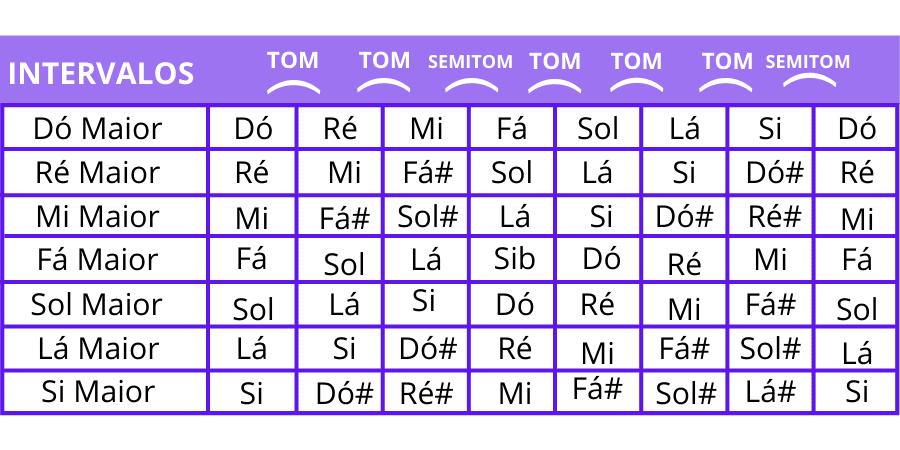 Intervalo da escala teoria musical 5 (1)